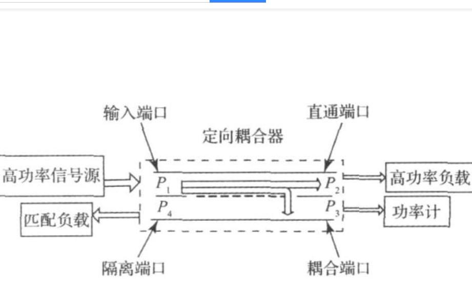 如何设计一个紧凑型波导定向耦合器的详细资料说明