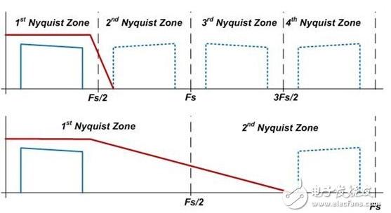 RF采样转换器是怎样捕捉信号的