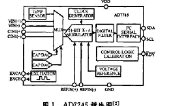 如何使用AD7745芯片設計微電容加速度計測量電路