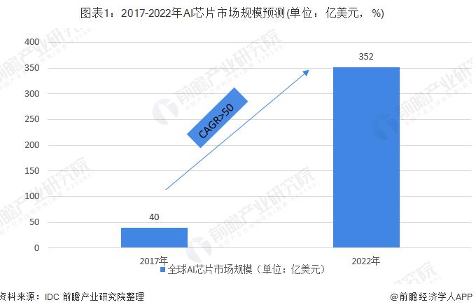 中国人工智能芯片现在的发展情况怎样