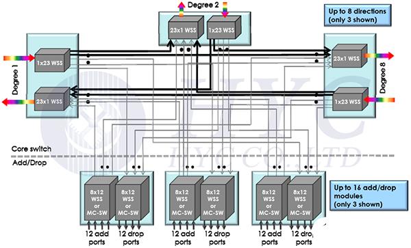 基于MEMS技术的1×N端口光开关详解