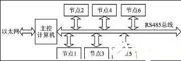 以大容量FPGA为基础的多节点系统远程升级实现方...