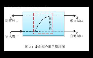 如何设计硅基太赫兹波导定向耦合器及制作