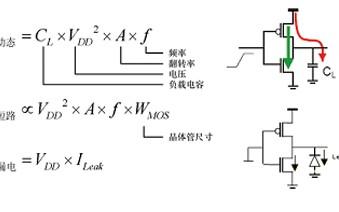 射频识别芯片设计的时钟树功耗实战