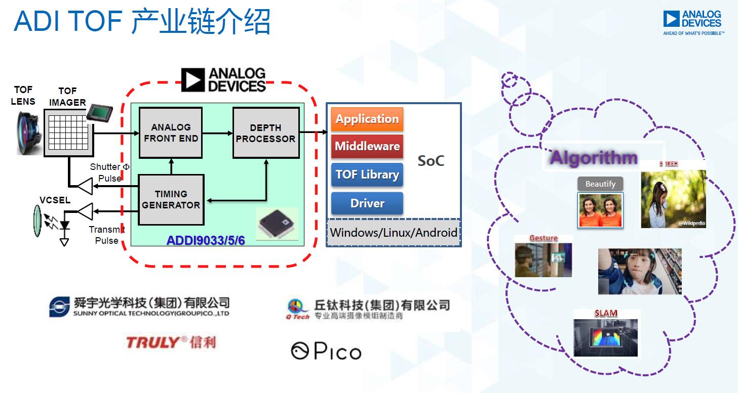 图7:ADI ToF产业链介绍。