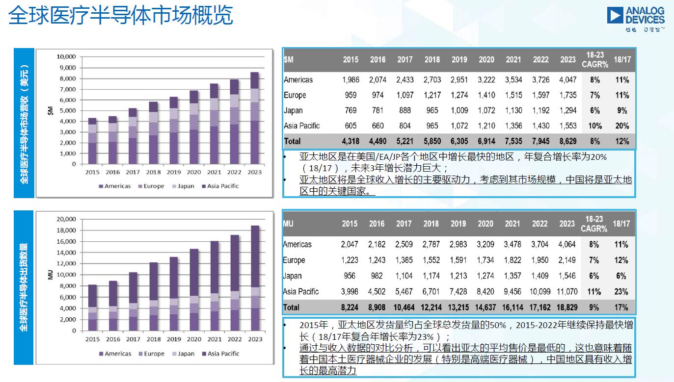 图9:全球医疗半导体市场概览。