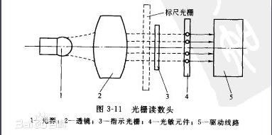 光栅尺的结构原理