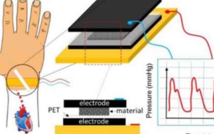 新型灵敏压力传感器可助力医疗可穿戴设备的发展