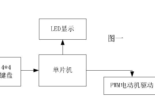 如何使用单片机控制直流电机详细设计资料说明
