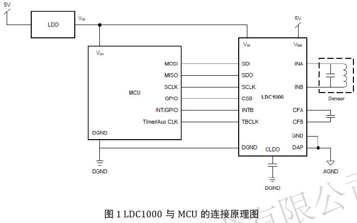 LDC1000電感數字轉換器的用戶手冊免費下載