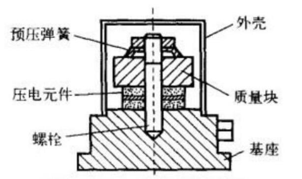 压电式传感器工作原↑理_压电式金沙彩票官网传感器的应用
