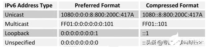 什么是IPv6,IPv6的作用是什么