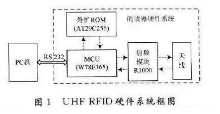超高频RFID读写器是怎样的原理