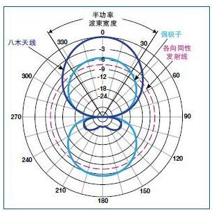 rfid天線有哪一些重要參數