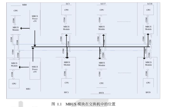如何设计实现一个交换机的MBUS管理模块