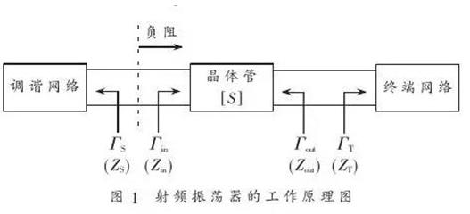 基于复平面圆图的RFID振荡器怎样去设计实现