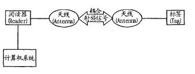 RFID技术在�缂庸て笠�ERP设计上北京快3有什么帮助