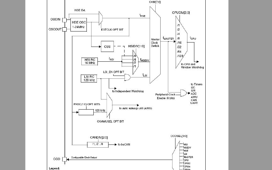 STM8S微控制器的参考手册免费下载