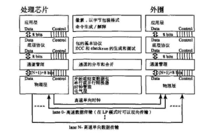 手机摄像头的MIPI接口如何通过FPGA采集
