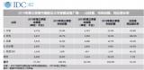 三季度中國可穿戴設備市場,小米市場份額登頂占25%