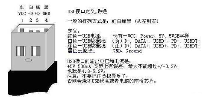 USB接口线颜色说明