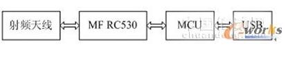 基于USB接口的高频RFID阅读器是怎样设计实现...