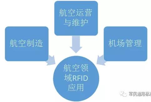 航空領域有哪些地方用了rfid技術