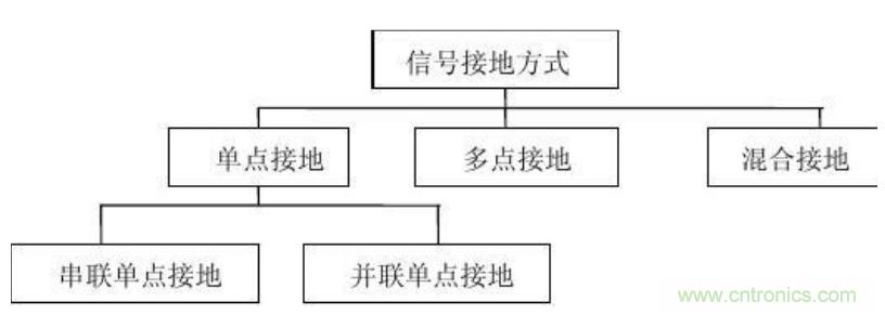 PCB电路板电磁兼容设计时的接地方法解析