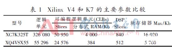 单粒子翻转引起SRAM型FPGA的故障机理注册送99元现金可提现阐述
