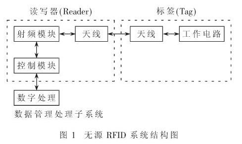 RFID閱讀器用上DDS技術會有什么不一樣