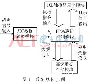 基于FPGA和NAND Flash的便最新棋牌送38元彩金携式高速信号采集系统的设计∑方案介绍