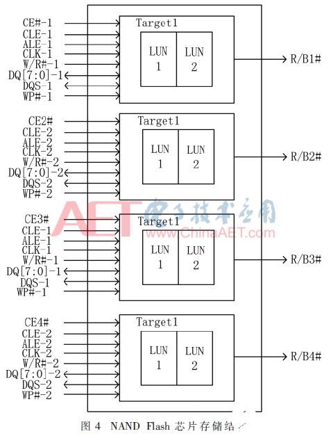 基于FPGA和NAND Flash的便携式高速信号采集大发快三登录系统的设计方案介绍