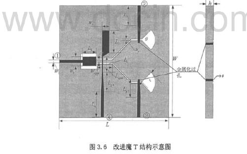 宽频带平面结构定向耦合器设计及分析