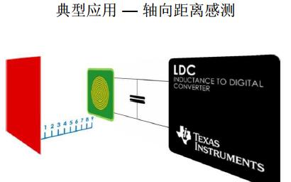 LDC1000-Q1電感數字轉換器的中文數據手冊免費下載