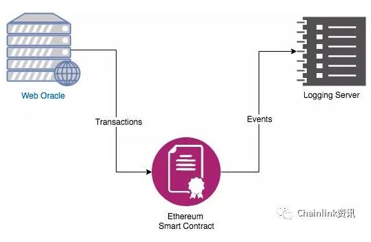 去中心化预言机项目Chainlink的工作原理解...