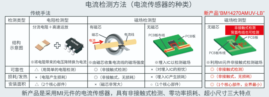 "ROHM面向大功率工业设备□ 推出零功率损耗的电流�传感器""BM14270AMUV-LB"""