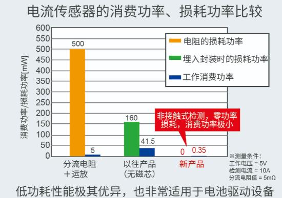 "ROHM面向大功率工业∑ 设备推出零功率损耗的电流传感器""BM14270AMUV-LB"""
