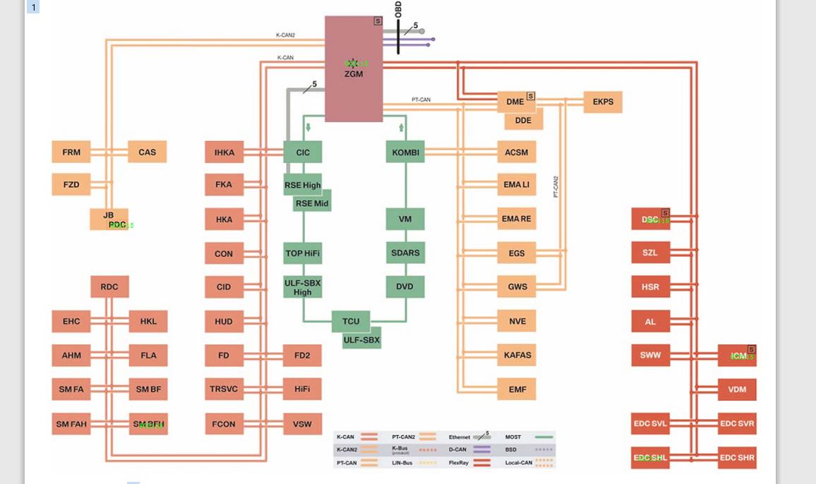 汽车网络技术的以太网与FlexRay的详细资料说明
