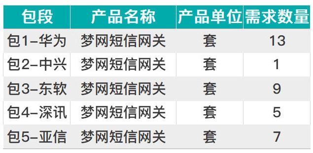 中國移動啟動了2020年夢網網關軟件升級服務單一來源采購項目