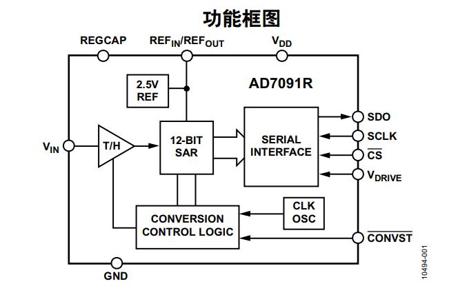 AD7091R模数转换器的数据手册免费下载