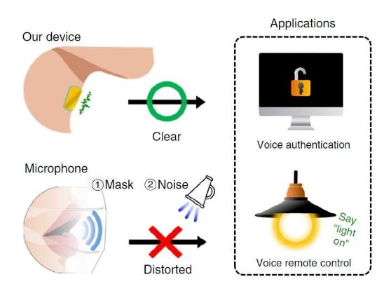 可穿戴式振動傳感器是用來干什么的