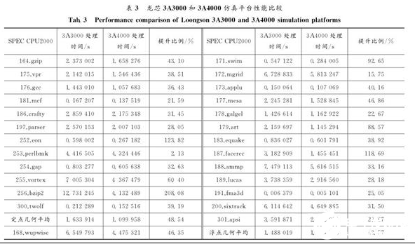 龍芯3A4000處理器實測 未來或將達到主流桌面處理器可用的水平