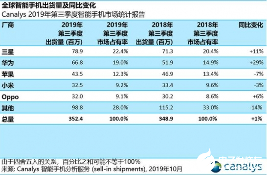 5G元年的2019 大发快三是统一开奖吗