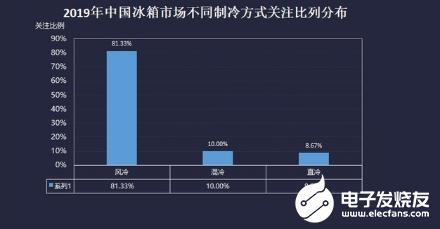 2019年冰箱销量排行_家用电冰箱的功率