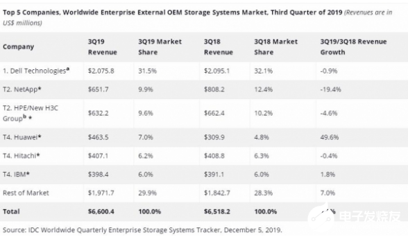 2019年Q3企业外部存储系统以亚太地区收入增长...