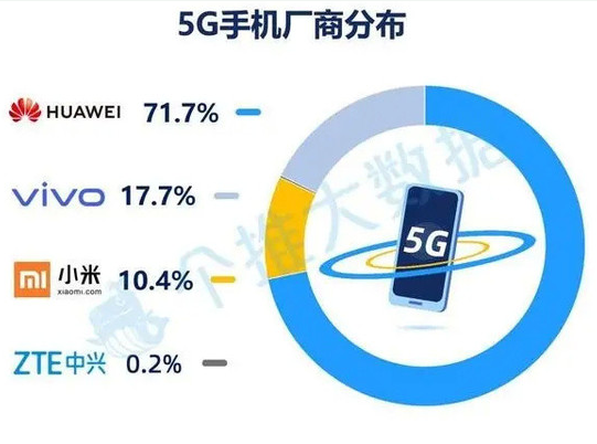 華為5G手機的市場占有率已達到了71.7%