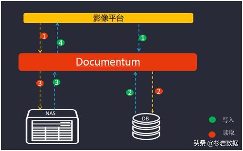 杉岩数据对象存储替换IBM FileNet,突破性能瓶颈