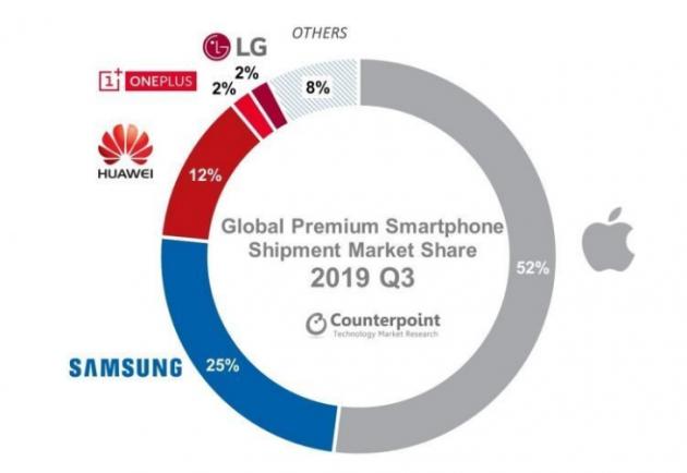 苹果仍占据全球手机市场的霸主地位,市场份额达到52%