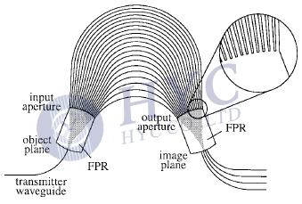 什么是AWG(陣列波導光柵)及AWG的基本結構