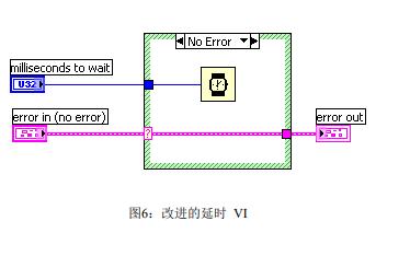 我和LabVIEW一个NI工程师十年的编程经验PDF电子书免费下载